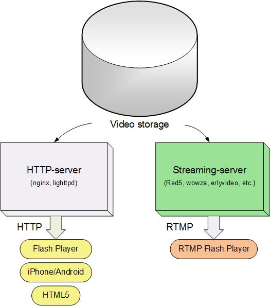 videohosting2